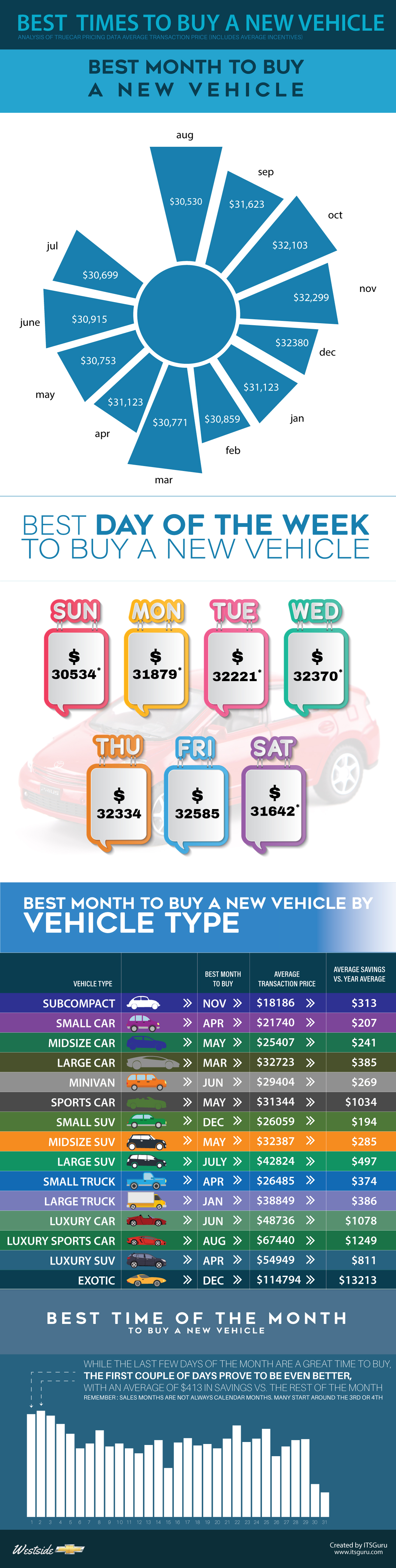 Best Time to Buy a New Vehicle